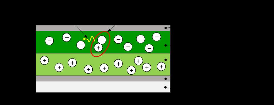 OLED Estructura