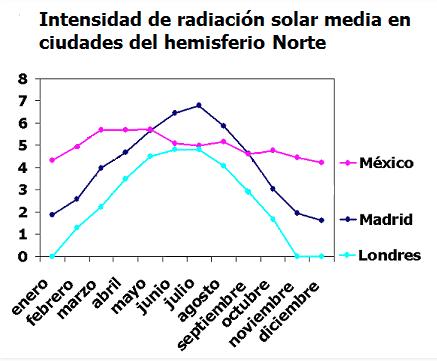 Las farolas solares y su distinto rendimiento en las diferentes épocas del año (Gráfico de SitioSolar.Com)