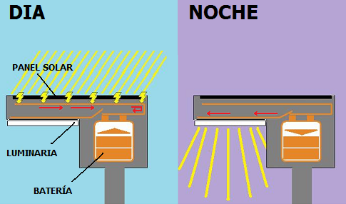Cómo funcionan las farolas solares (esquema de SitioSolar.com)